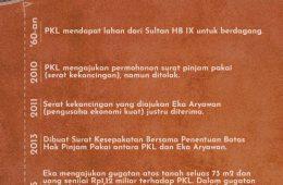Infografik Kronologi Penggusuran PKL Gondokusuman.